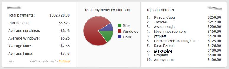Humble Mozilla Bundle Stats